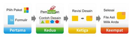 4 langkah mudah pesan logo